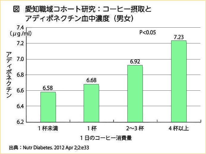 愛知職域コホート研究:コーヒー摂取とアディポネクチン血中濃度(男女)